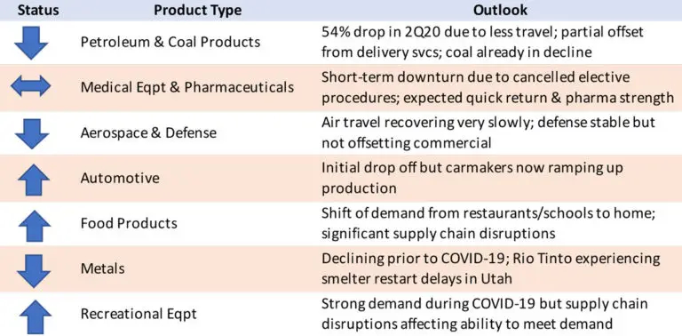 COVID-19 Market Demand Analysis and Forecast for Utah Manufacturers 2021-2025