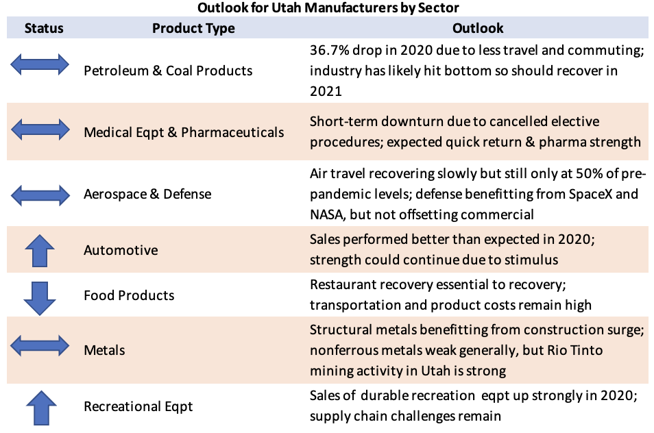 Outlook for Utah Manufacturers by Sector
